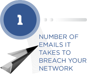 91% of cyber crime starts with email.