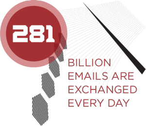Over 281 billion email are exchanged every day.